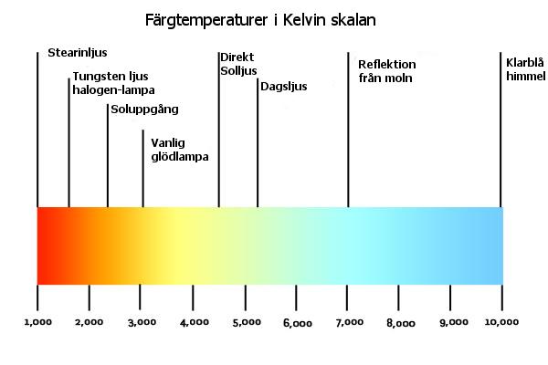 Kelvin-temp